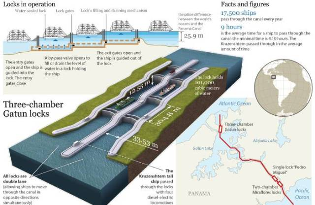 O Espetacular Canal Do Panam 193 Um Pouquinho De Cada Lugar
